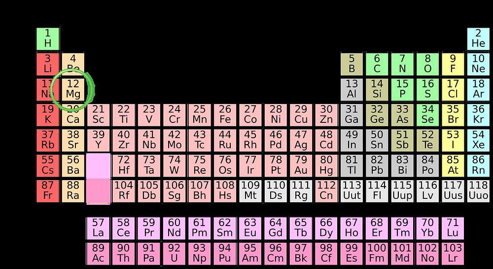 Periodiska systemet - naturvetenskap för barn