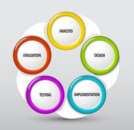 bwl-videocoaching-projektmanagement-phas