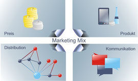 bwl-videocoaching-marketing-produktpolit