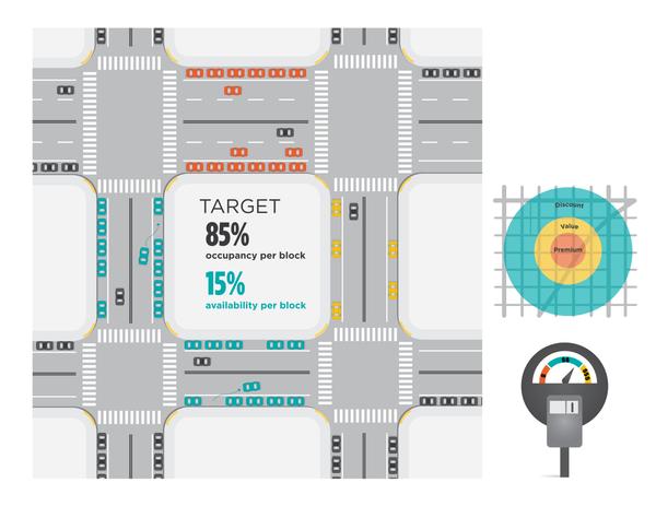 Demand responsive parking