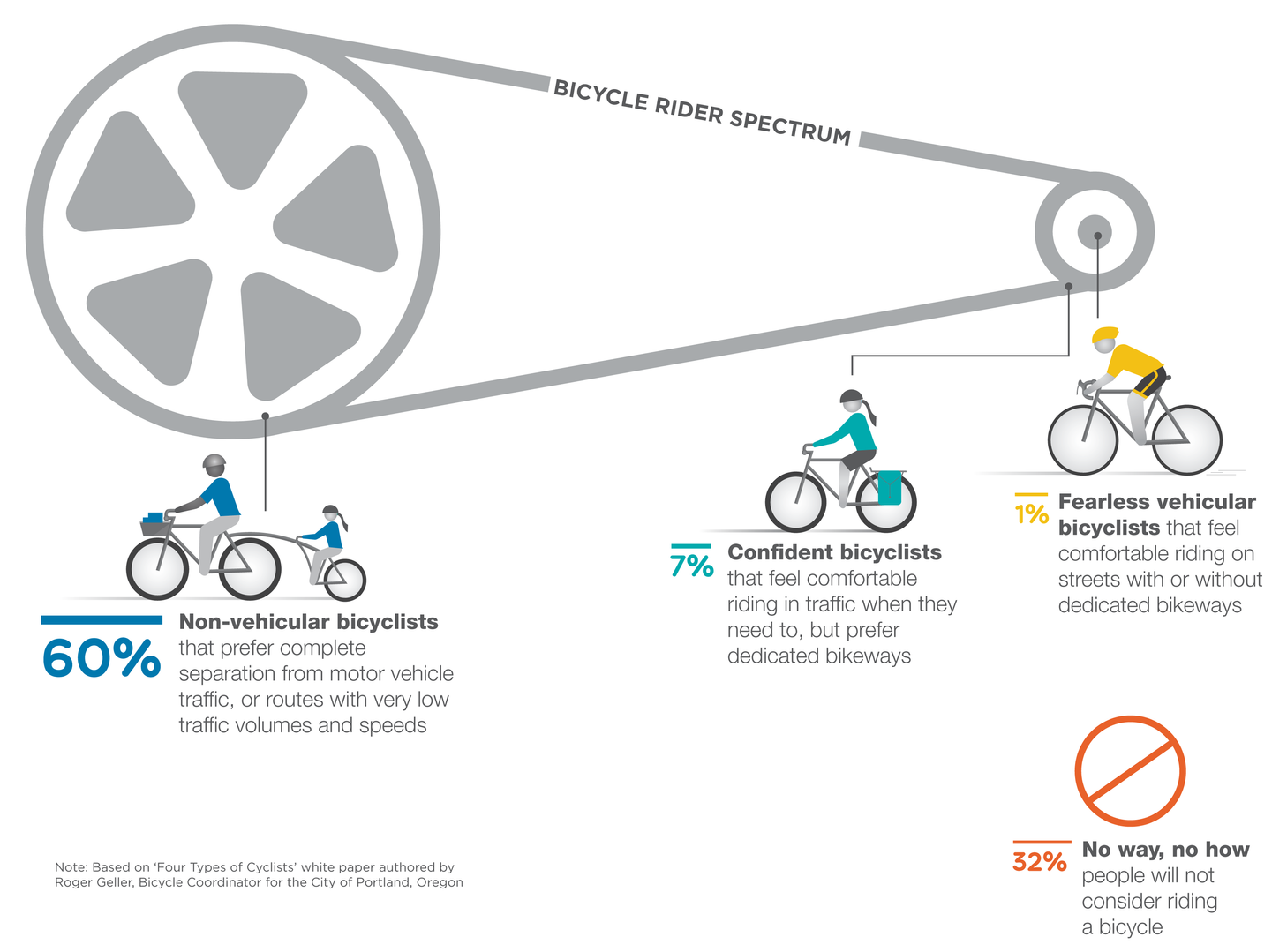 Bike Rider types