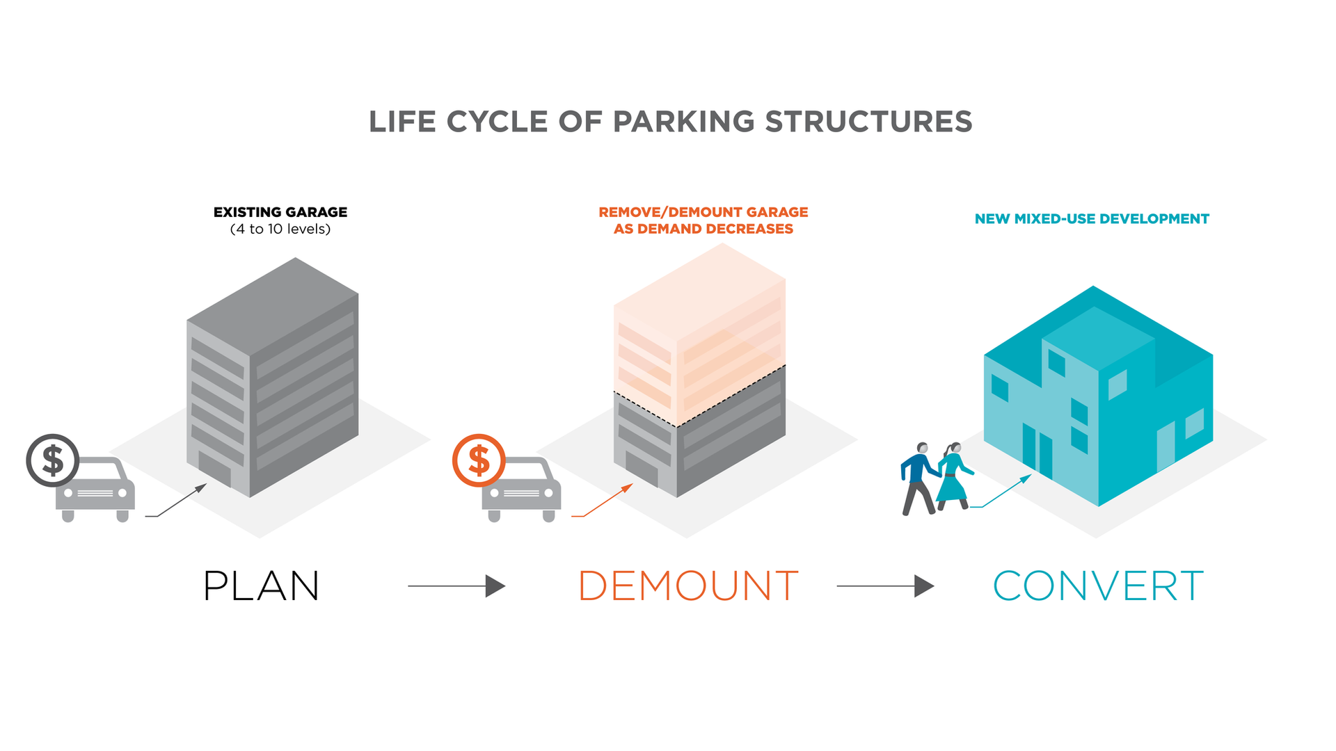 Parking structure life cycle