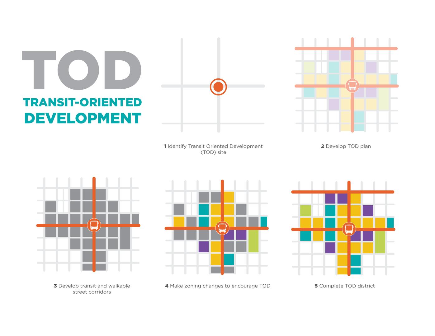 TOD development process