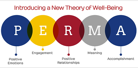PERMA - Theory of Well-Being