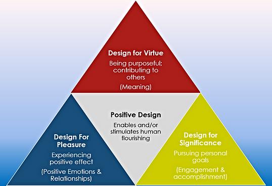 Figure 1- A Framework for Positive Design