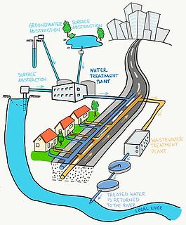 Urban_Engineered_WaterCycle.png