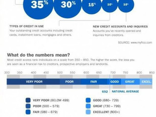 What makes up a credit score ?