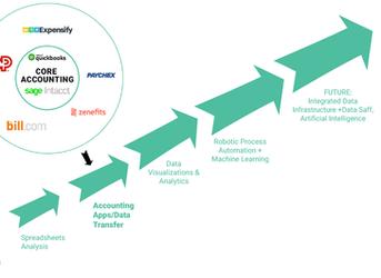 TransformingNonprofitFinanceDepartmentsto bePrepared fortheFuture-Automation& Artifici