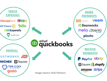 QuickBooks Online Integrations and Synchronization with Salesforce