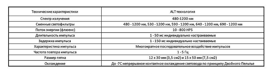 Технические характеристики ALT