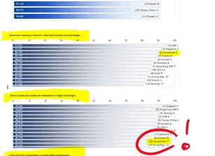 Schweiz verliert einen Platz im digitalen Wettbewerbsvergleich