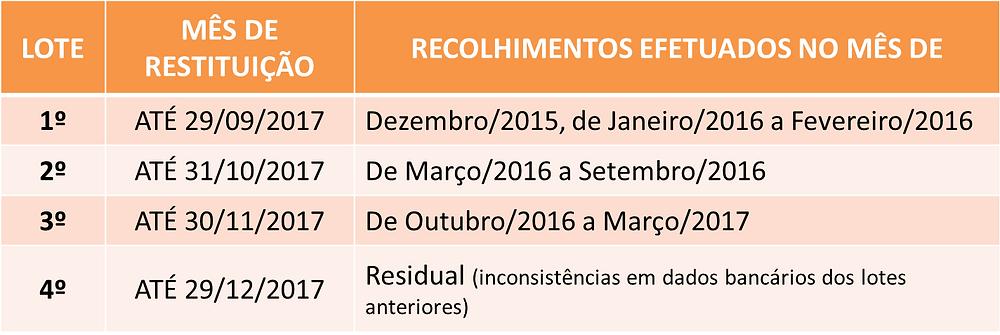 Lotes e Datas para a Restituição das Taxas da Anvisa para Farmácias e Drogarias