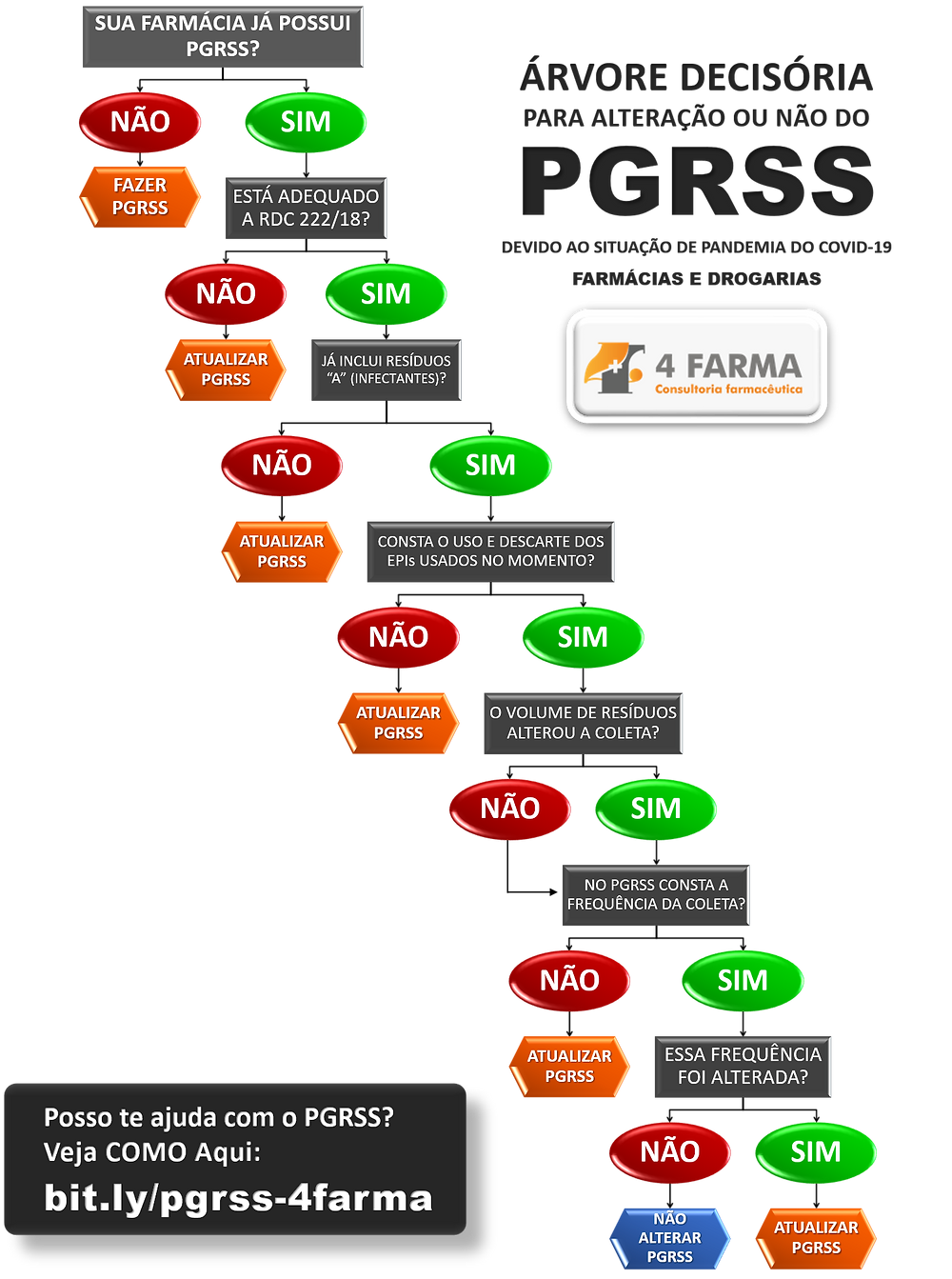 Árvore Decisória: Alterar ou Não o PGRSS