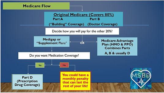 Medicare Flow.JPG