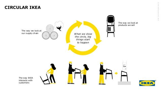 GSM Finance Circular Ikea