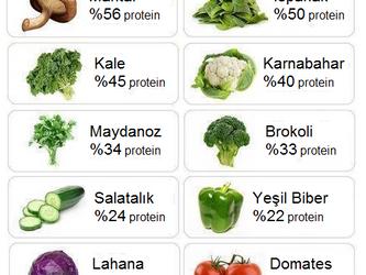 Protein? Vegan'lara en çok sorulan soru...
