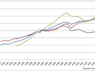 L'introduction de l'euro a fait chuter l'industrie française... Vraiment ???