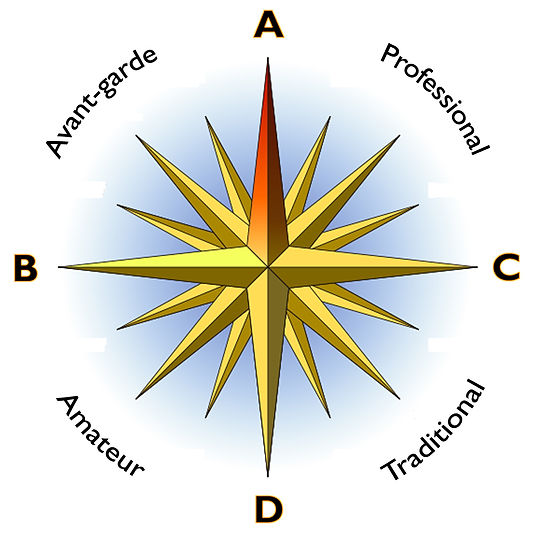 The Compass Points of Art