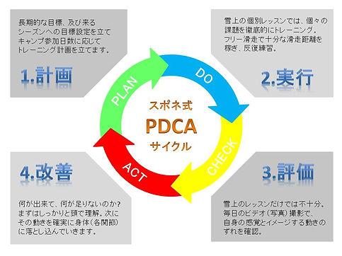 spn_pdca.jpg