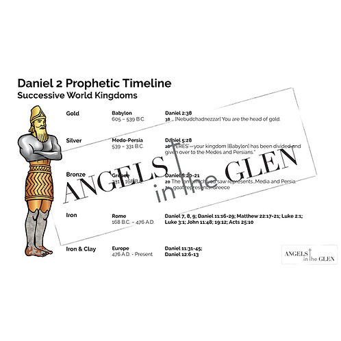 Daniel 2 - Successive World Kingdoms