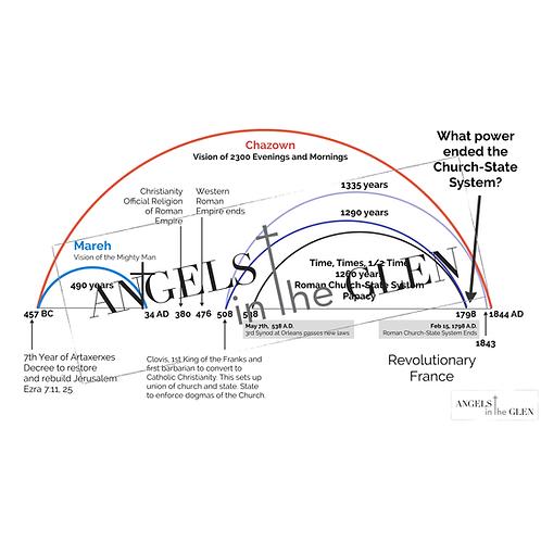 Daniel 11:40-45 - Prophetic Timelines Combined Chart