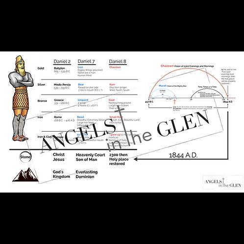 Revelation 11 - Daniel Prophecies Comparison Chart with Chazown