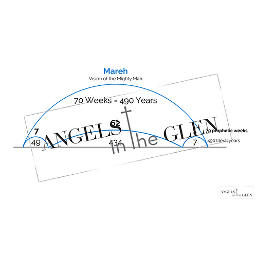 Daniel 9 - Mareh 70 Prophetic Weeks Timeline Distribution