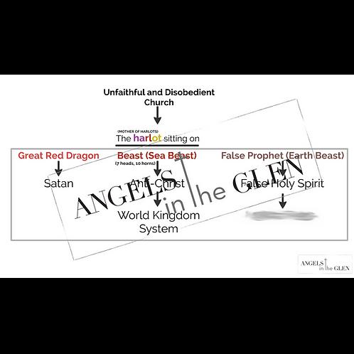 Revelation 13 - False Trinity Diagram