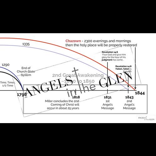 Revelation 11 - Great Awakening Timeline