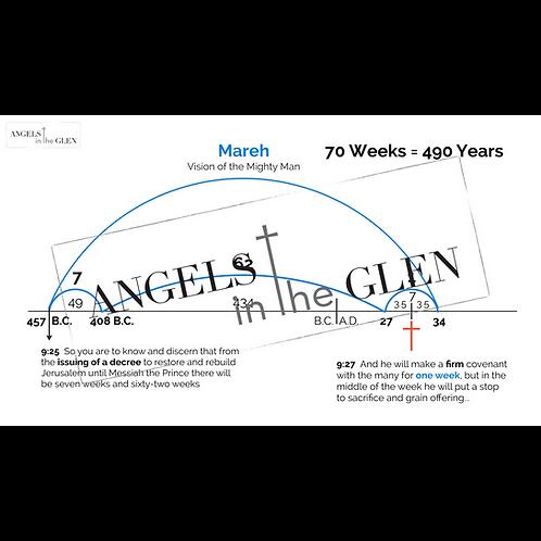 Daniel 9 - Marah Timeline with Start & End Dates