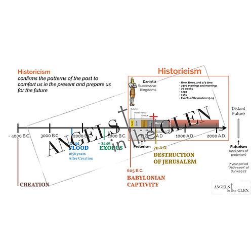 Daniel 3 - Historicism and Biblical History Timeline