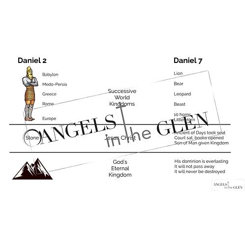 Daniel 7 - Chart Comparing Daniel 2 & 7
