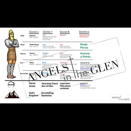 Revelation 10 - Prophetic Chart of Daniel 2-11