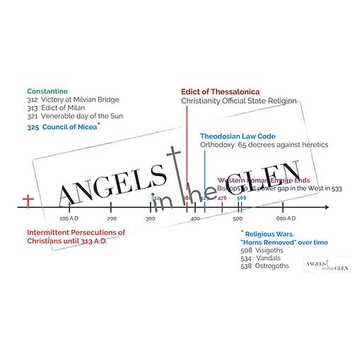 Daniel 7 - Timeline of Rome's Transition