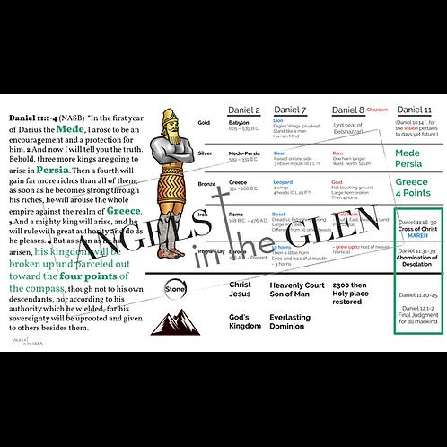 Daniel 11 - Complete Prophetic Chart of Daniel