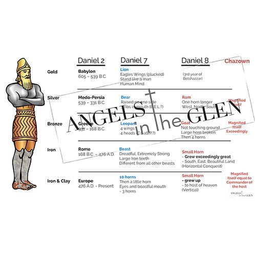Daniel 8 - Prophecy Comparison Chart (Daniel 2,7 & 8)
