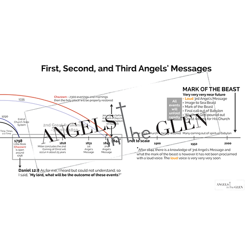 Revelation 14 - Three Angels' Messages and the Mark of the Beast Timeline