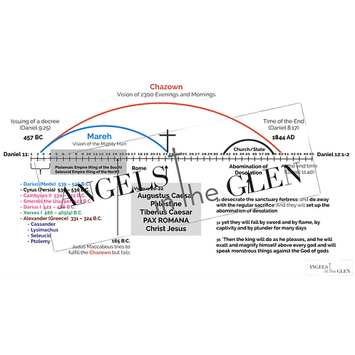 Daniel 11 - Chazown Framework by Verse