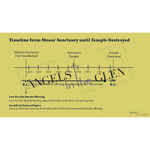 Daniel 1 - Timeline from Moses' Sanctuary until the Temple Destroyed
