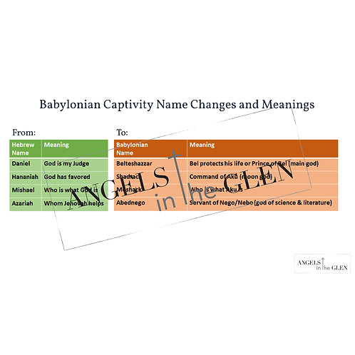 Daniel 1 - Babylonian Captivity Name Changes and Meanings