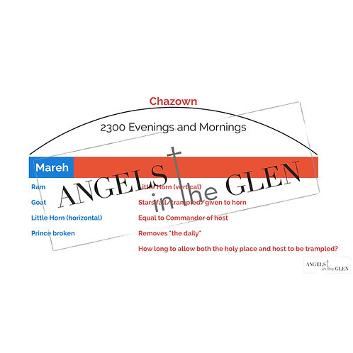 Daniel 8 - Mareh/Chazown Prophetic Relationship Chart
