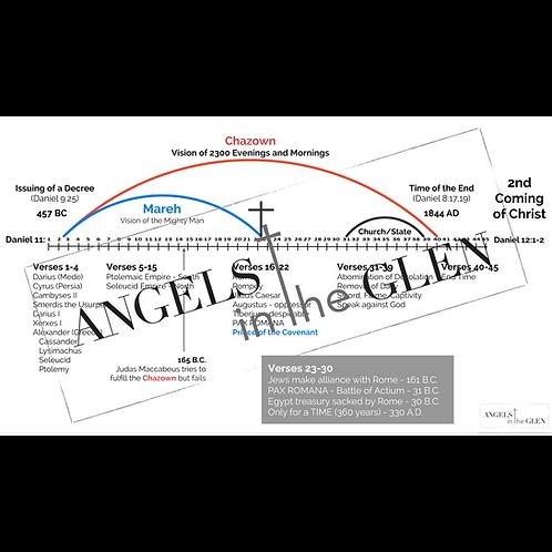 Revelation 10 - Chazown Framework by Verse