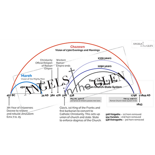 Daniel 12 - Prophetic Timelines Combined Chart