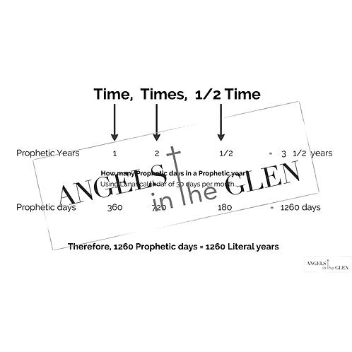 Daniel 7 - Time, Times & 1/2 Time Breakdown
