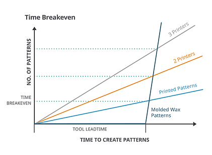3d-systems-time-breakeven-graph-01-1000p