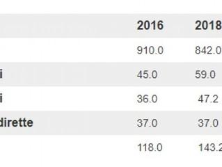 Global taxpayers increasing in Ticino