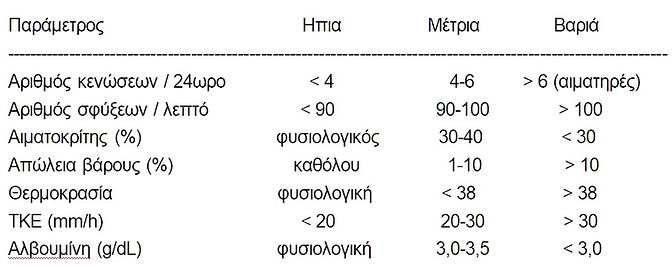 Πίνακας 3. Εκτίμηση κλινικής βαρύτητας της ελκώδους κολίτιδας