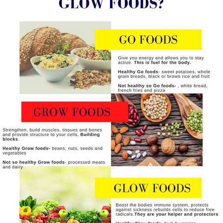 What are Go, Glow, & Grow foods?