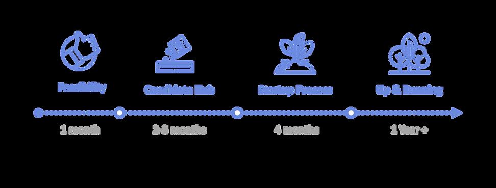 Hub Setup Process tran.001.png