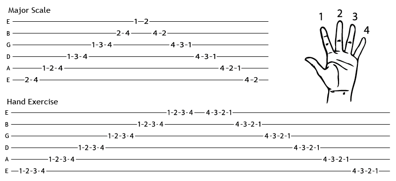 Charts for Practicing Guitar
